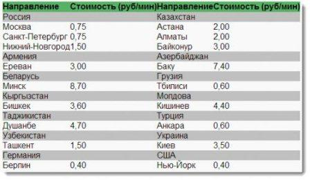 Тарифы Mail.ru