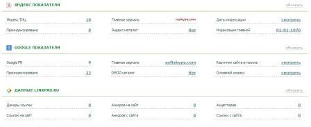 Пример анализа сайта