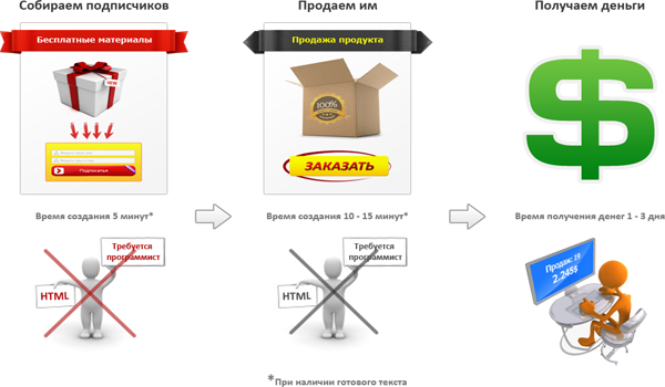 Схема работы WPpage