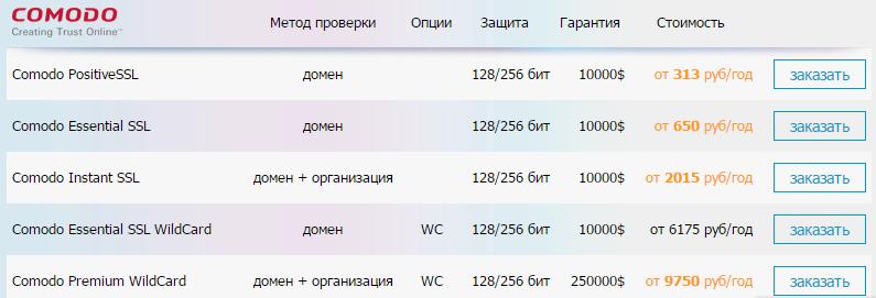 Как подключить ssl сертификат для сайта