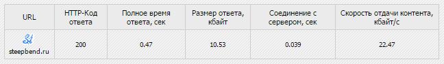 Важность скорости загрузки для продвижения сайта